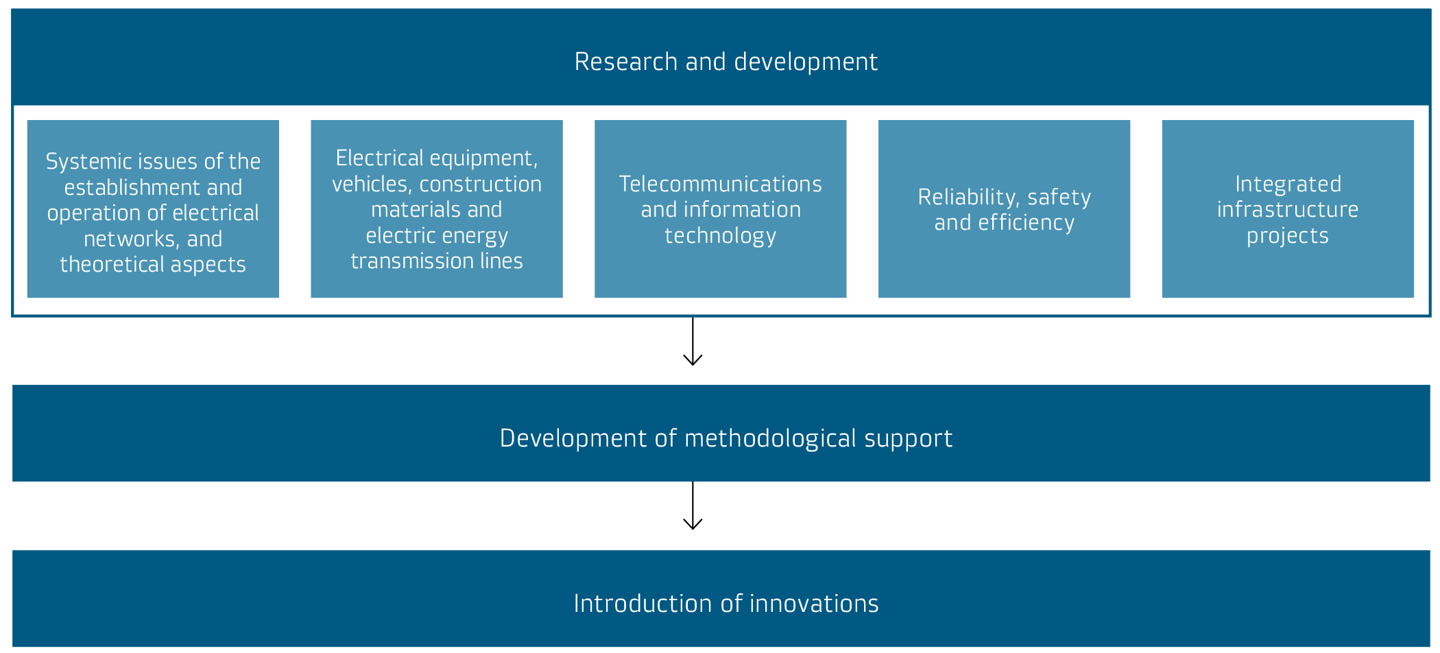 Areas of the Company's innovative development