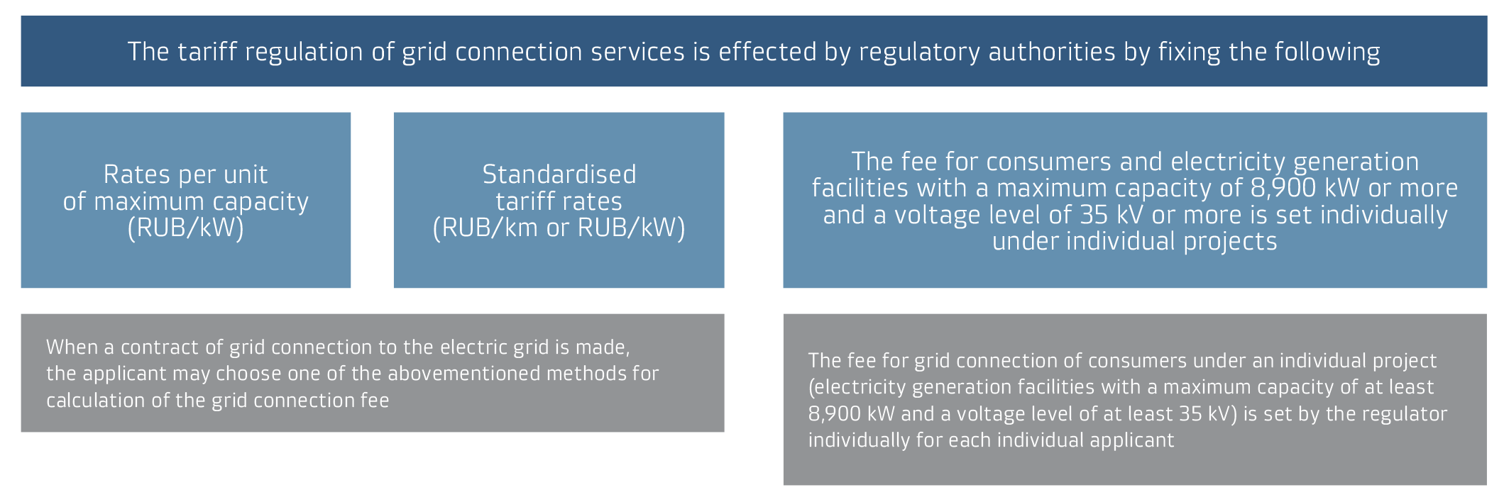 Tariffs for grid connection services