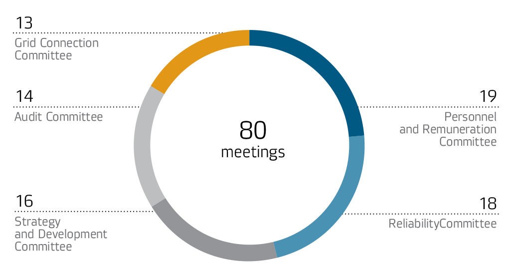 Number of meetings of committees under the Board of Directors of IDGC of Centre in 2014